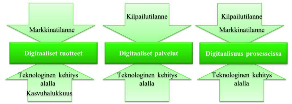 Digitaalisten tuotteiden, palveluiden ja prosessien hyödyntämiseen vaikuttavat tekijät päijäthämäläisissä pienyrityksissä