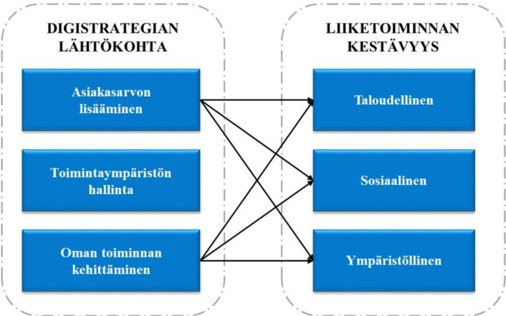 Digistrategioiden tavoitteet ja vaikutukset kestävään liiketoimintaan päijäthämäläisissä pienyrityksissä
