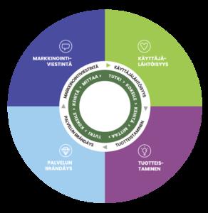 kuvio, jossa PALMA – käyttäjälähtöisten palvelujen kehittämisen malli. Neljä pääkohtaa ovat markkinointiviestintä, käyttäjälähtöisyys, tuotteistaminen ja palvelun brändäys.
