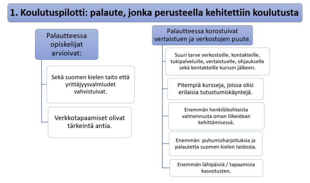kaavio jossa esitetty ensimmäisen koulutuspilotin palaute, jonka perusteella kehitettiin koulutusta.