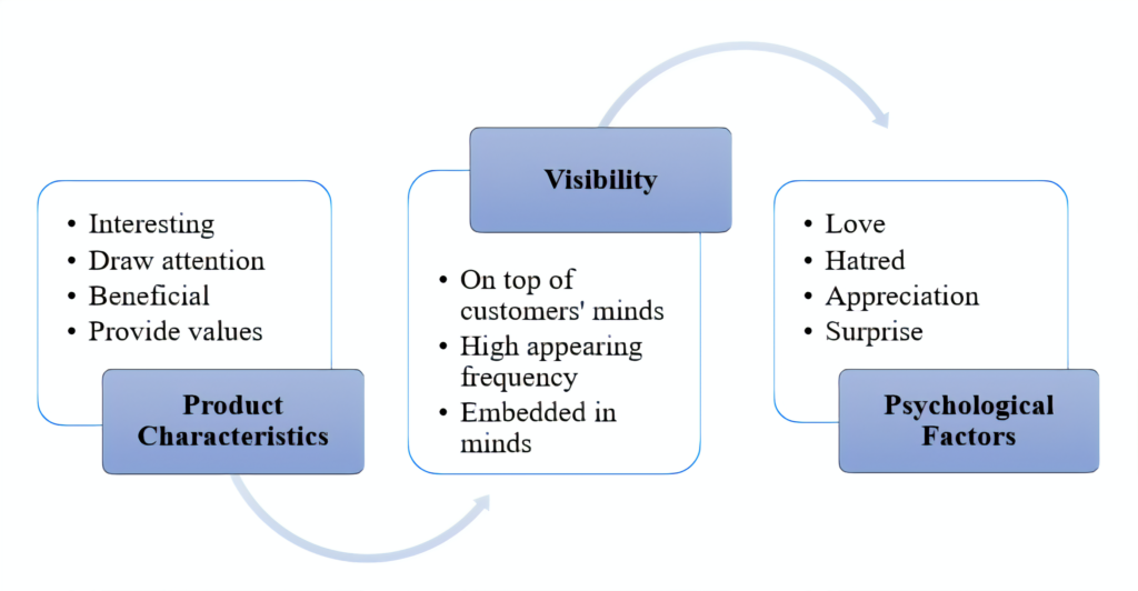 a figure detailing the key drivers of the off-line word-of-mouth marketing: product characteristics, visibility and psychological factors