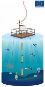 Vesistön monitorointiin käytettävä mittauslautta