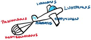 Lentokone, joka kuvaa syväjohtamisen elementtejä