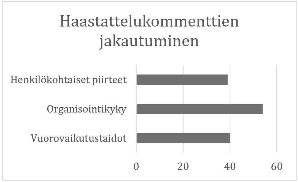 Kuvaaja, jossa esitetään AHOT-haastattelukommenttien jakautuminen lukumääräisesti eri luokkiin