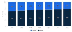 Kuvaaja, jossa verrataan ja ennustetaan matkailupalveluiden ostamisen jakautumista online ja ofline ostamiseen vuosille 2017-2023