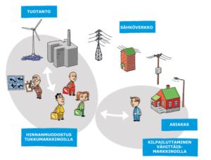 Sähkömarkkinat. (Energiamaailma 2010)