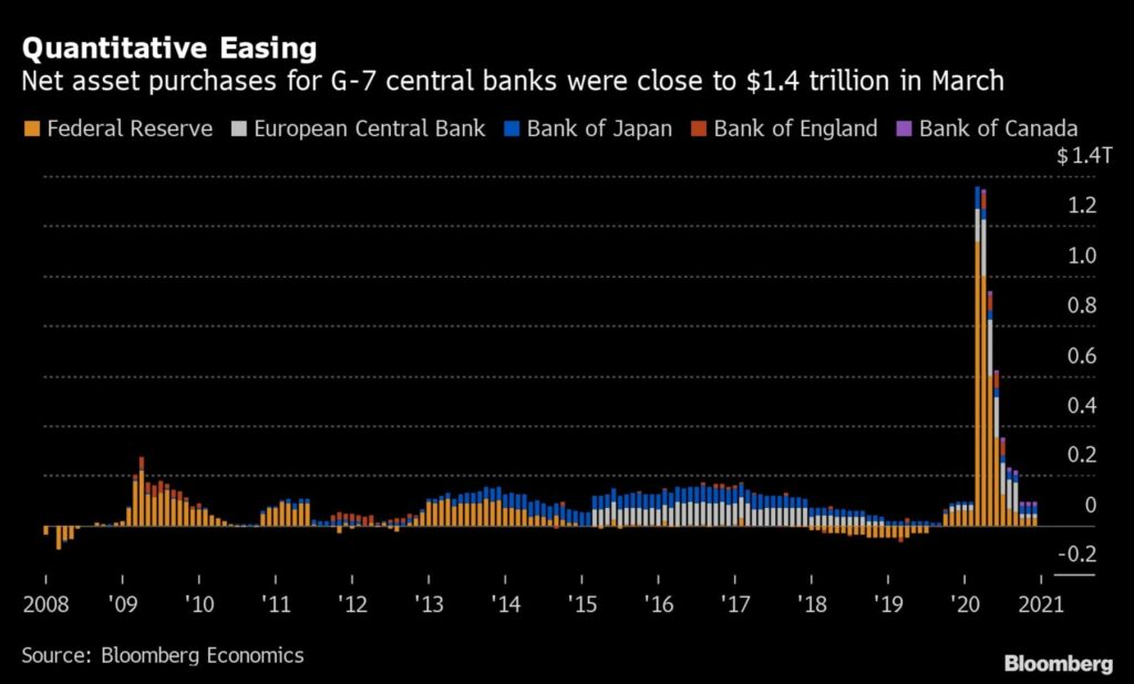 Keskuspankkien velkakirjaostojen määrä maaliskuussa 2020 oli yli kymmenkertainen verrattuna aikaisempiin vuosiin (Orlik 2020)