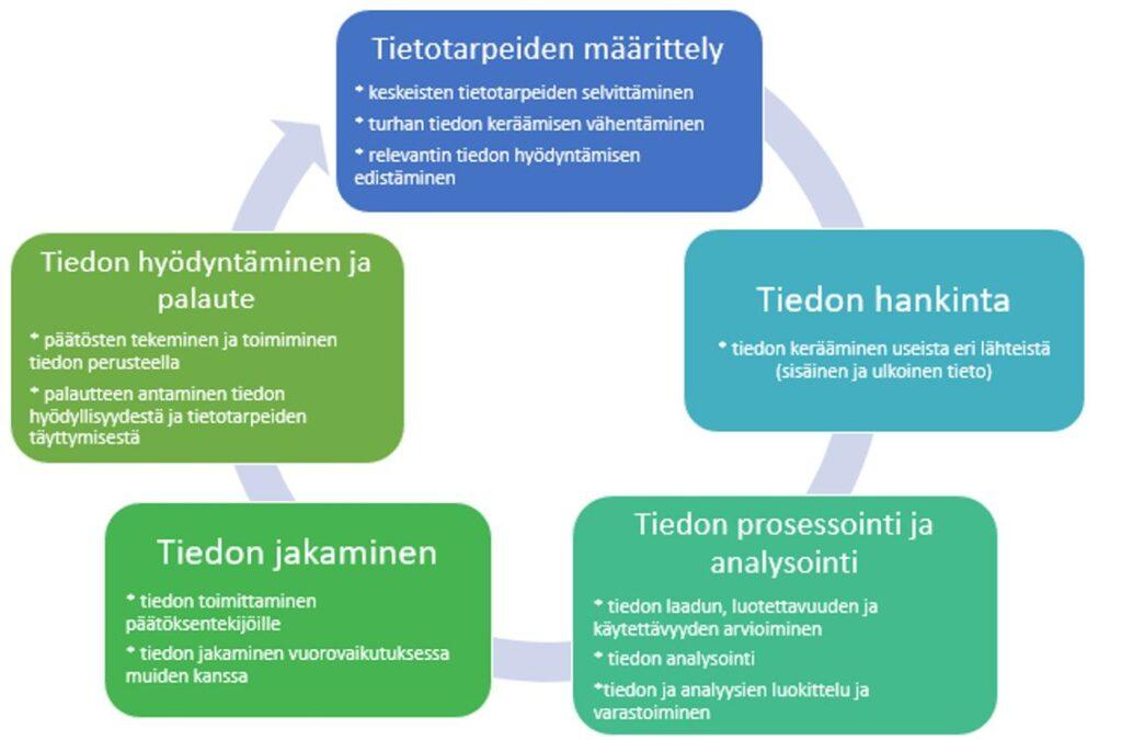 BI:n prosessimalli ja keskeiset tehtävät (mukaillen Laihonen ym. 2013)