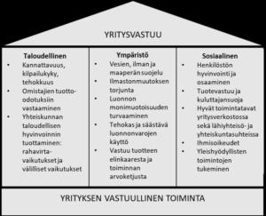 Yritysvastuun kolmen pilarin malli (mukailtu Koipijärvi & Kuvaja 2017, 18)