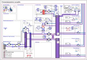 kuvassa on esiimerkki IDA ICE:n generoimasta rakennuksen energiantuotantojärjestelmän mallista