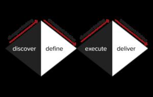 yksinkertaistettu kuvio tekstissä käsitellystä tuplatimanttimallista, jossa research-vaiheeseen kuuluvat discover ja define, design-vaiheeseen execute ja deliver ja development-vaiheeseen define ja execute.