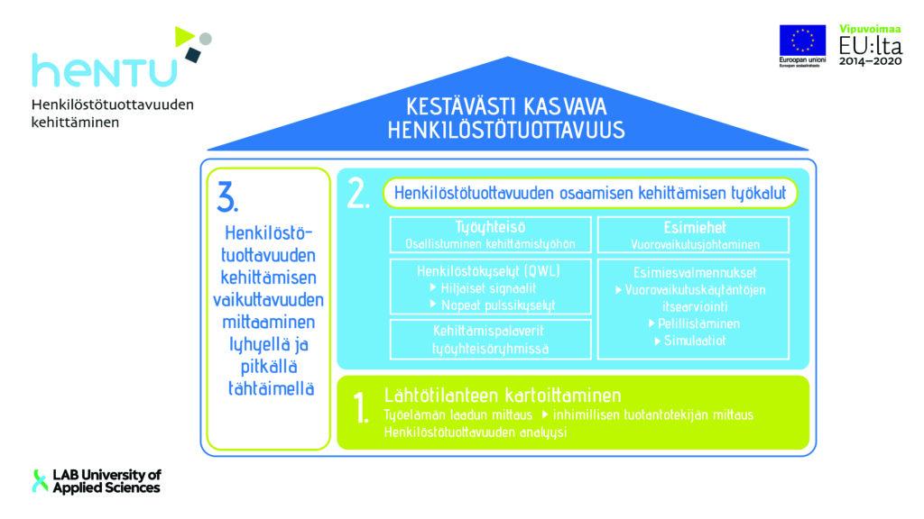 HENTU-hankkeen tavoitteena on kestävästi kasvava henkilöstötuottavuus. Tämä edellyttää lähtötilanteen kartoittamista, henkilöstötuottavuuden osaamisen kehittämisen työkaluja sekä henkilöstötuottavuuden kehittämisen vaikuttavuuden mittaamista lyhyellä ja pitkällä aikavälillä.