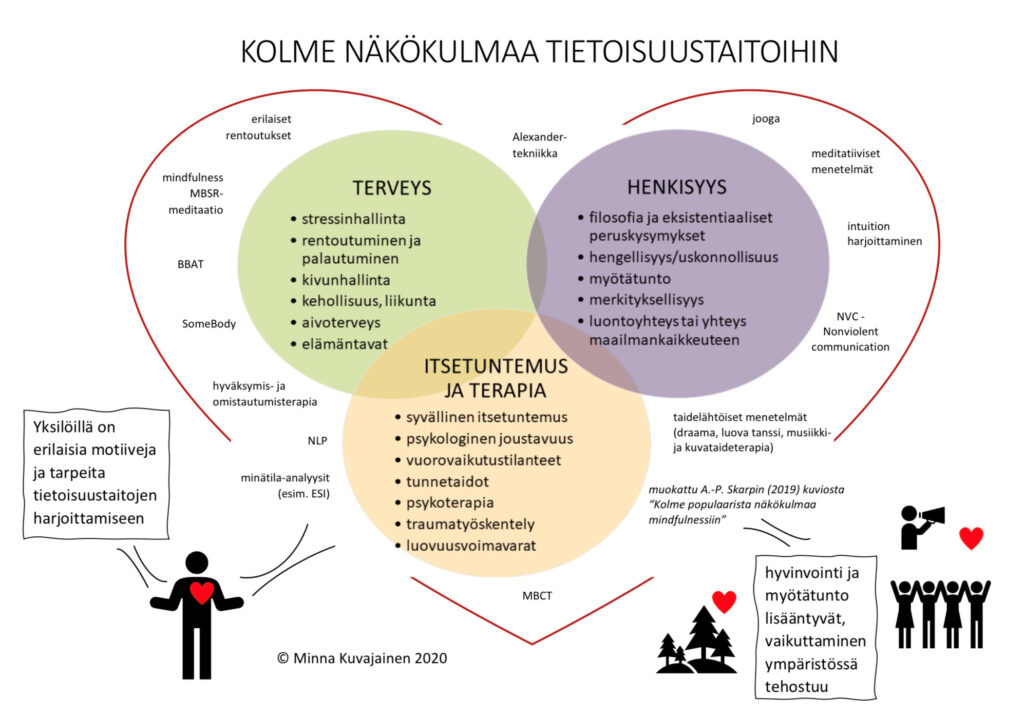 Yksilöillä on erilaisia motiiveja ja tarpeita tietoisuustaitojen harjoittamiseen. Sydämen sisässä kolme näkökulmaa: 1. TERVEYS, 2. ITSETUNTEMUS JA TERAPIA ja 3. HENKISYYS. Terveys sisältää mm. stressinhallinnan ja aivoterveyden. Itsetuntemus sisältää mm. tunnetaidot ja psykologisen joustavuuden. Henkisyys sisältää mm. merkityksellisyyden ja filosofiset peruskysymykset. Reunoilla on lueteltu erilaisia tietoisuustaitojen yksittäisiä menetelmiä, kuten mindfulness MBSR meditaatio, hyväksymis- ja omistautumisterapia, NLP, jooga ja taidelähtöiset menetelmät. Tietoisuustaitojen harjoittamisen avulla hyvinvointi ja myötätunto lisääntyvät ja vaikuttaminen ympäristössä tehostuu.