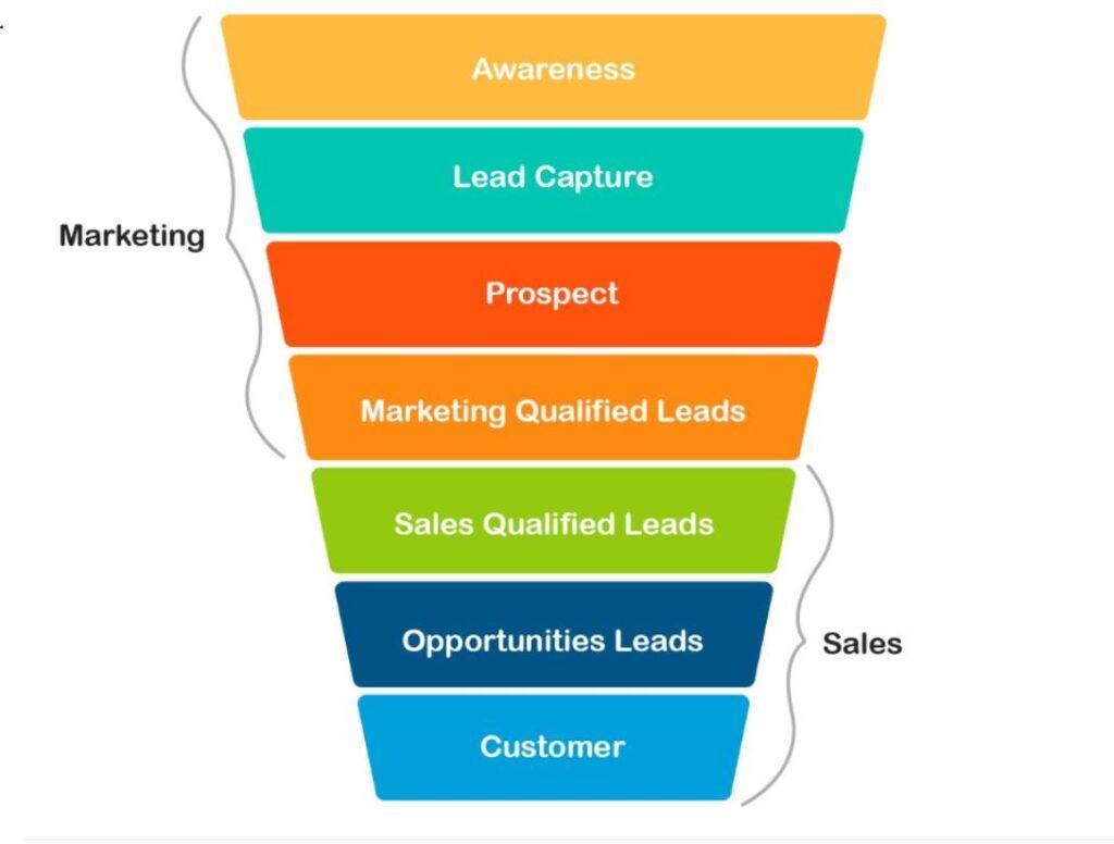 Kuvassa myyntisuppilo, joka kuvaa asiakkaan ajatusmaailmaa ostopolun varrella. Sen osaset ovat huomio, kiinnostus, päätös ja toiminta.