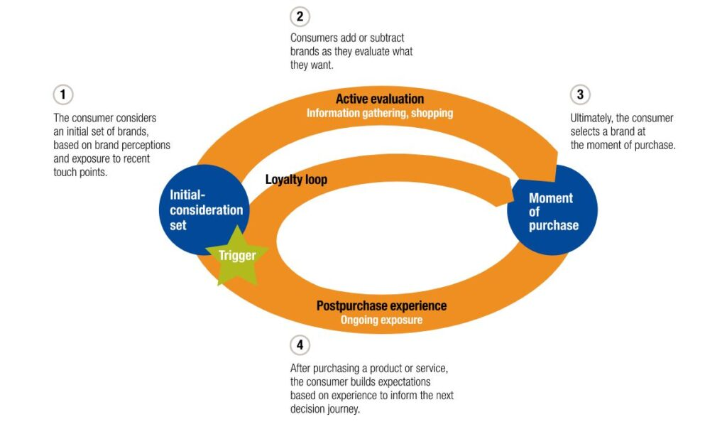 A figure of circular decision-making process