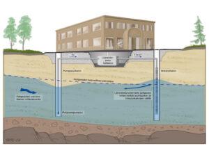 Kuva pohjavesilämmityksen toimintaperiaatteesta, jossa