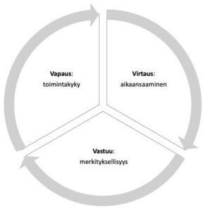 Kuvio, jossa ympyrässä kolme nuolilla toisiinsa yhdistettyä osiota tekstein virtaus:aikaansaaminen, vastuu: merkityksellisyys, vapaus: toimintakyky