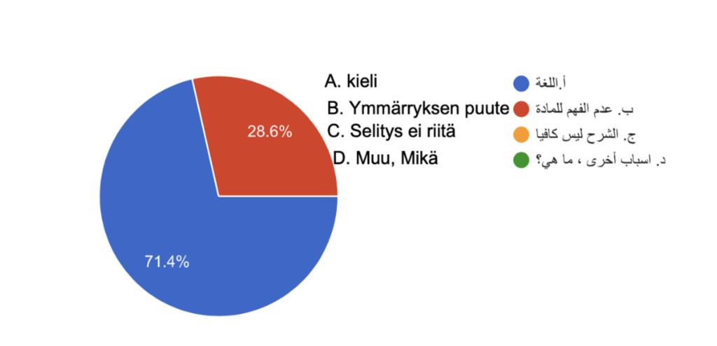 Kuvio, jossa kuvataan vastausten osuutta. Vastauksen a kieli on valinnut 71,4 prosenttia ja vastauksen b ymmärryksen puute 28.6 prosenttia.