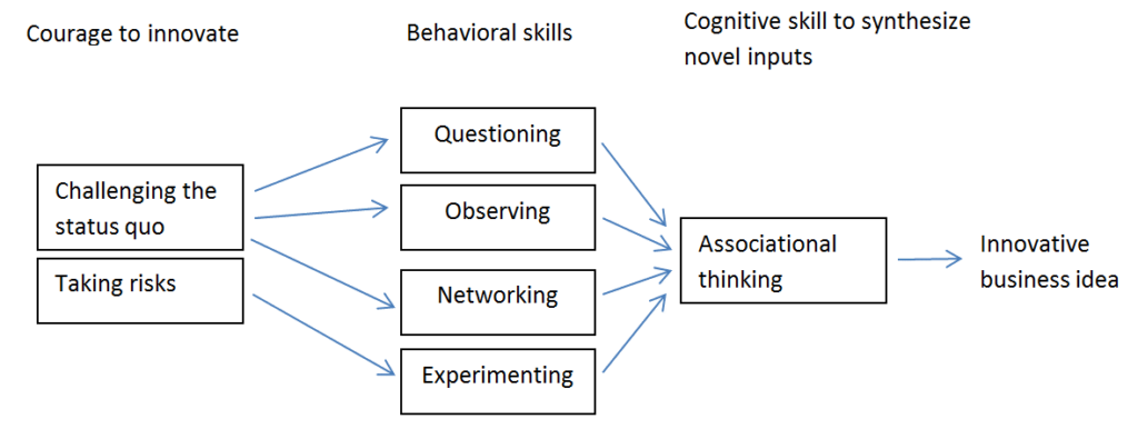 Innovators DNA consists of three sets of skills. First is courage to innovate meaning that one is willing to taking risks and challenging the status quo. Second set is behavioral skills including questioning, observing, networking, and experimenting. Finally, third set of skills relates to ability to synthesize novel input meaning associational thinking. These skills together enable innovative business ideas to emerge.