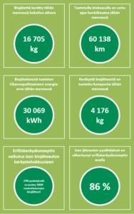 Hankkeen tulosten esittelyä kuvalla, johon on kerätty hankkeen aikana kerätyn biojätteen erilaisia hyötyarvoja, kuten kuinka monta kilometriä hankkeessa kerätyllä jätteellä voitaisiin ajaa biokaasukäyttöistä henkilöautoa ja kuinka monta kiloa kompostia on syntynyt