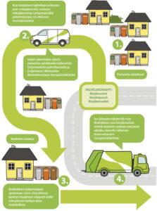 Kuva biojätteen erilliskeräysmallista. 1. Pienastia-asiakas kerää keittiössä syntyvät biojätteet pieneen jäteastiaan 2. Pienastia-asiakkaan biojätteet kerätään jäteautoa pienemmällä ajokalustolla kahden viikon välein 3. Pienastia-asiakkailta kerätyt biojätteet sijoitetaan hetkellisesti Biolinkkien jäteastiaan 4. Jäteauto hakee biojätteet Biolinkiltä laitoskäsittelyyn