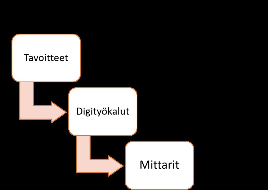 Digistrategia sisältää kolme päävaihetta: tavoitteiden asettaminen, digityökalujen hankkiminen ja mittareiden asettaminen.