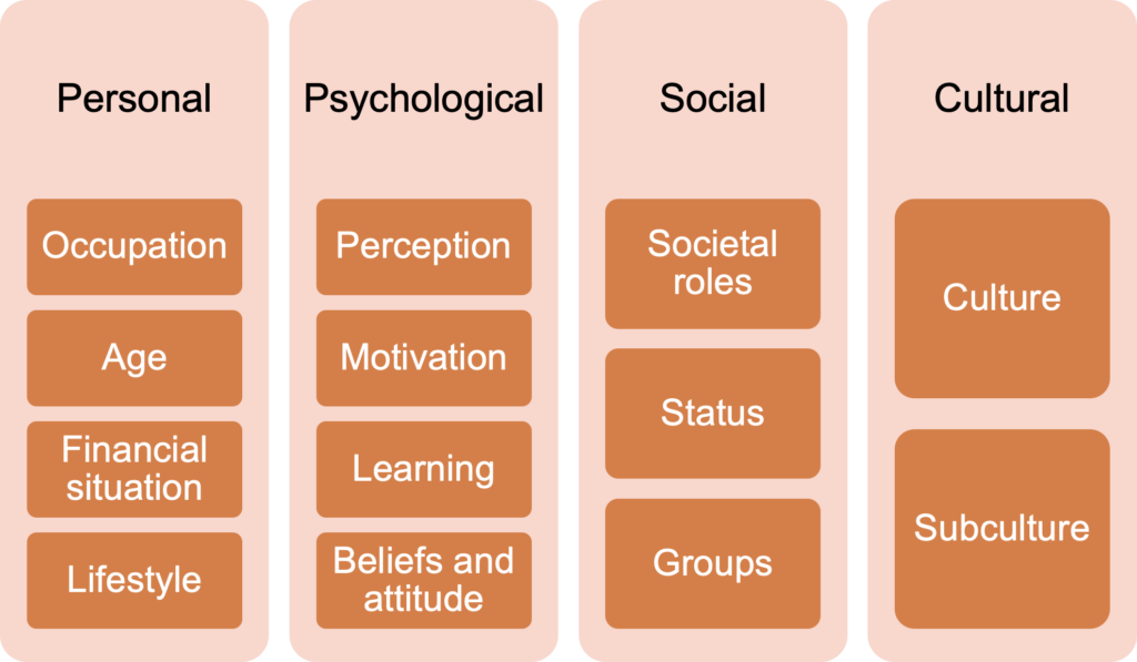 A table introducing personal, psychological, social, and cultural groups of factors that affect consumer behavior. Occupation, age, financial situation and lifestyle are personal factors. Perception, motivation, learning, and beliefs and attitude are psychological factors. Societal roles, status, and groups are social factors. Culture and subculture are cultural factors.