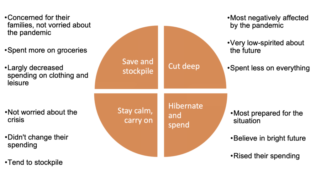 """An infograph describing four consumer behavioral patterns that appeared during the pandemic. The first is called """"save and stockpile"""", and people who belong to this group were worried for their families, but not so much about the pandemic. They spent more on groceries, but less on clothing and leisure. The second is called """"cut deep"""". People in this group were most negatively affected by the pandemic. They are pessimistic about the future, and cut all their spendings. The third group is called """"stay calm, carry on"""". These people didn't change their spendings and were not worried about the crisis, although they did tend to stockpile. Group four is called """"hibernate and spend"""". People in this category were the most prepared for the situation. They increased their spendings and believe in bright future."""