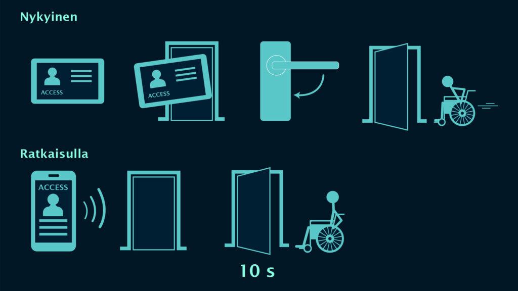 Kuvassa ylhäällä kulkukortti, joka asetetaan lukijaa, käännetään kahvasta ja kuljetaan pyörätuolin kanssa ovesta. Kuvassa alhaalla: Mobiilikulkukortti, joka ottaa yhteyden automaattioveen etäältä. Manuaalinen kahvankääntö jää historiaan. Aikaa ovesta kulkemiseen voidaan lisätä käyttäjän tarpeiden mukaan.