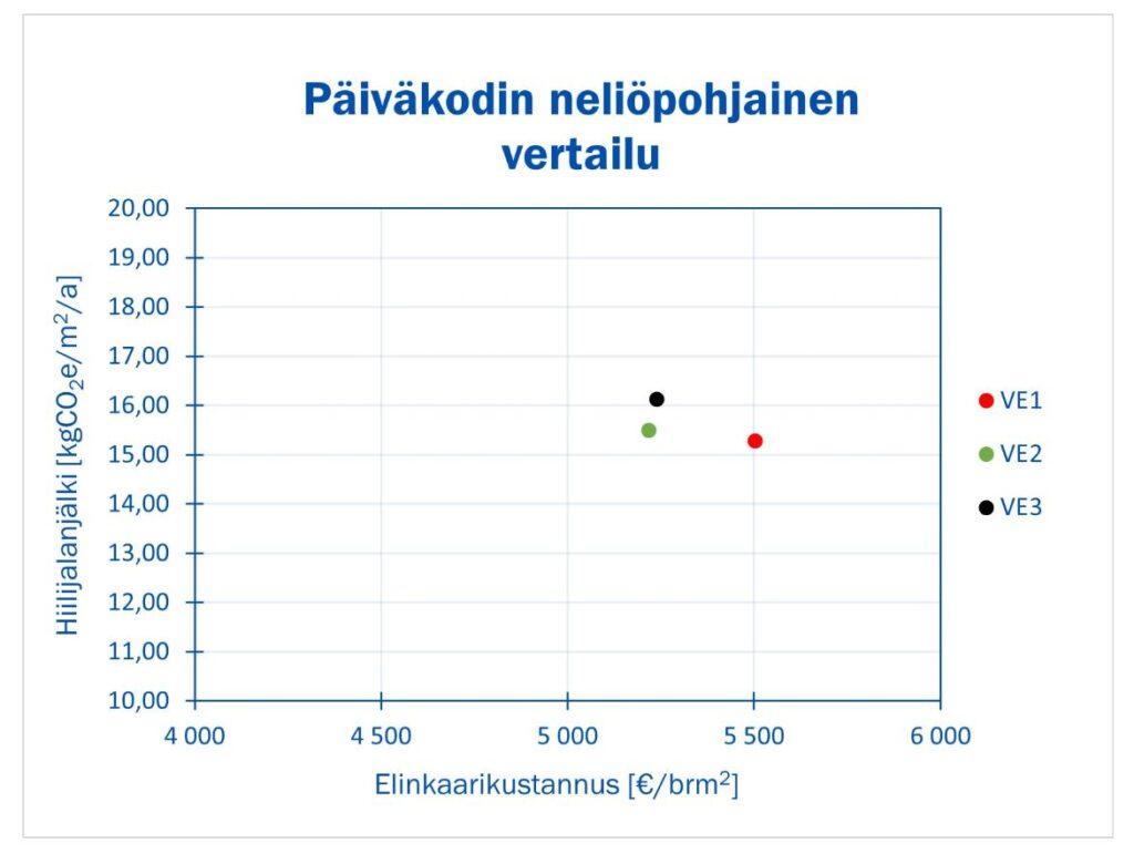 Neliöpohjaisessa tarkastelussa uudisrakentamisen vaihtoehto (VE1) on kallein 5502 €/brm2 ja vähäpäästöisin vaihtoehto 15,28 kgCO2e/m2/a hiilijalanjäljellä. Uudis- ja korjausrakenta-misen vaihtoehto (VE2) 5216 €/brm2 / 15,50 kgCO2e/m2/a ja korjausrakentamisen vaihtoeh-to (VE3) 5239 €/brm2 / 16,14 kgCO2e/m2/a ovat lähellä toisiaan.