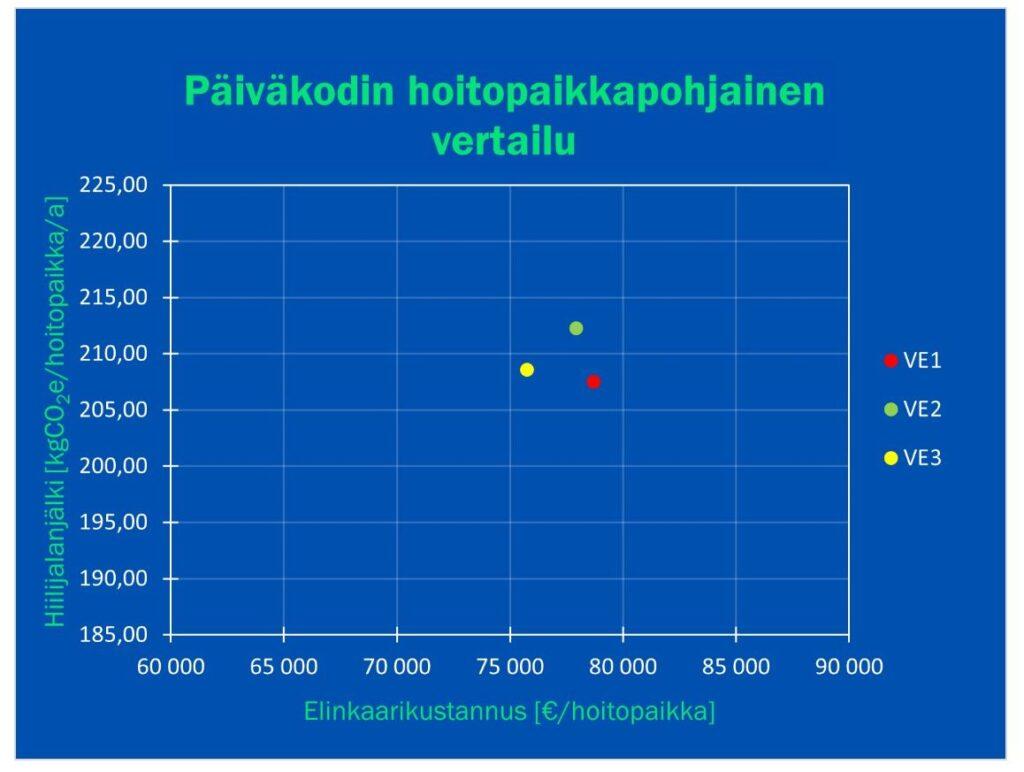 Hoitopaikkapohjaisessa tarkastelussa uudisrakentamisen vaihtoehto (VE1) on kallein 78687 €/hoitopaikka kustannuksilla ja vähäpäästöisin vaihtoehto 207,53 kgCO2e/hoitopaikka/a päästöillä. Uudis- ja korjausrakentamisen vaihtoehto (VE2) 77911 €/hoitopaikka / 212,31 kgCO2e/hoitopaikka/a on päästöjen kannalta heikoin vaihtoehto. Korjausrakentamisen vaihtoehto (VE3) 75746 €/hoitopaikka / 208,59 kgCO2e/hoitopaikka/a on tarkastelussa halvin vaihtoehto.