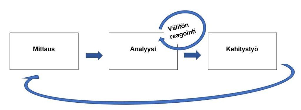 Kuviossa esitetään kehämuodossa mittaus, analyysi ja kehitystyö, analyysin yhteydessä lisäksi maininta välitön reagointi.