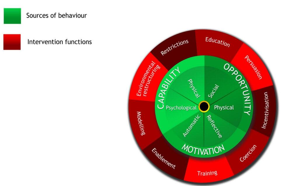 Behavior Change Wheel