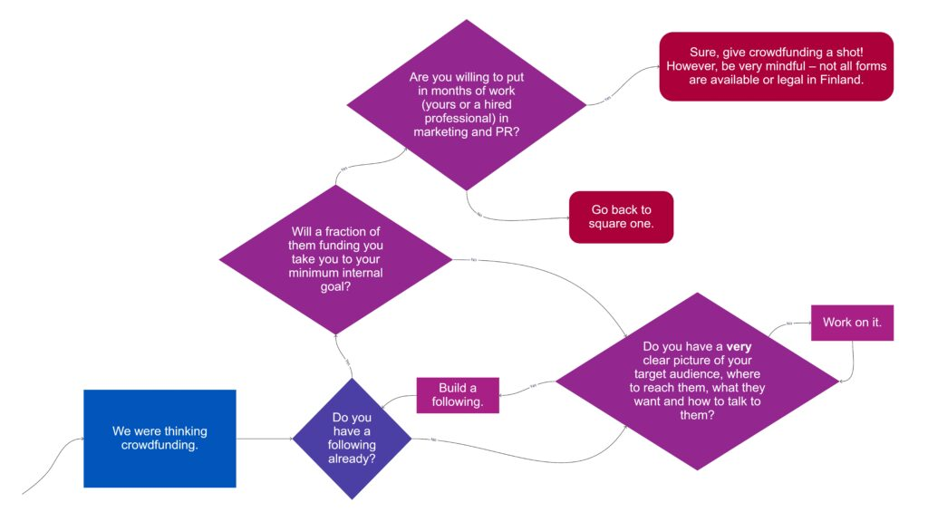 Flow chart with key questions to think when thinking of crowdfunding: Do you have a following already? Will a fraction of them donating money be enough to reach your goal? Do you have clear picture of your target audience? Are you willing to put in months work?]