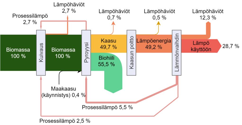 Sankey-diagrammi pyrolyysin energiavirroista. Biohiilen mukana poistuu 55 % kokonais-energiavirrasta. Pyrolyysikaasun poltosta ohjataan osa lämmöstä kuivaukseen ja pyrolyy-siprosessiin. 28,7 % energiasta on hyödynnettävissä pyrolyysin ulkopuolella lämpönä.