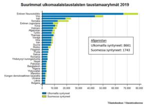 Kuvio, jossa suurimmat ulkomaalaisten taustamaaryhmät sekä tieto sekä tieto Afghanistan ulkomailla syntyneet 8661 Suomessa syntyneet 1743