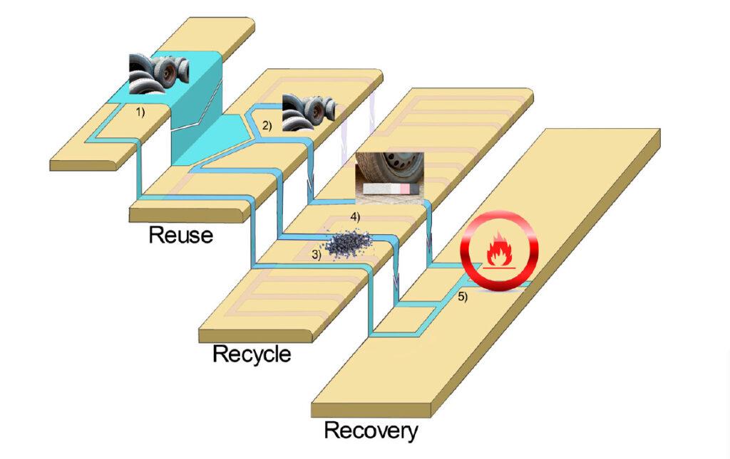 Autonrenkaiden kaskadikäytössä on neljä porrasta. Ylimmällä portaalla on renkaan alkuperäinen käyttö ja toisella käytettyjen ja pinnoitettujen renkaiden käyttö. Kolmannella portaalla on renkaasta saatavien materiaalien, kuten teräksen ja kumimurskan hyödyntäminen ja neljännellä, alimmalla portaalla palavan aineksen hyödyntäminen energiana.