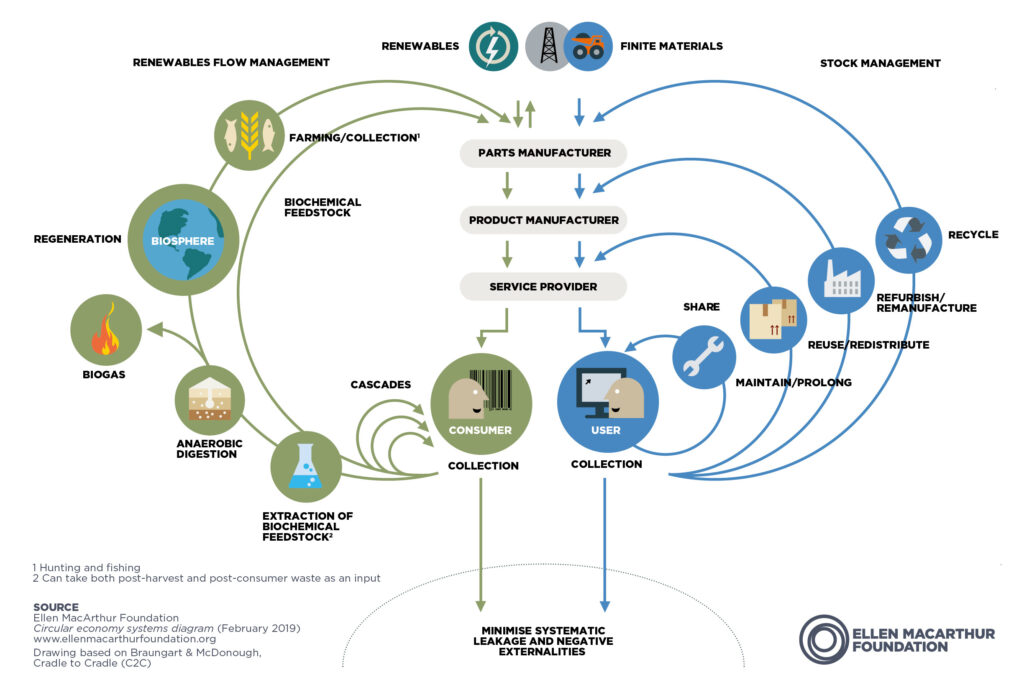 """Ellen MacArthur Foundationin kehittämä kiertotalouden """"perhosmalli"""". Siinä toisella puolella kuvataan biologisia kiertoja ja toisella puolella materiaalikiertoja. Periaatteena on suosia kiertoja, jotka ovat lähellä käyttäjää ja kuluttajaa. Teknisellä puolella kierrot käyttäjästä ulospäin ovat jakaminen, korjaaminen, uudelleen käyttäminen, uudelleen valmistaminen sekä kierrätys. Biologisella puolella kaskadit ovat kierroista lähimpänä kuluttajaa."""