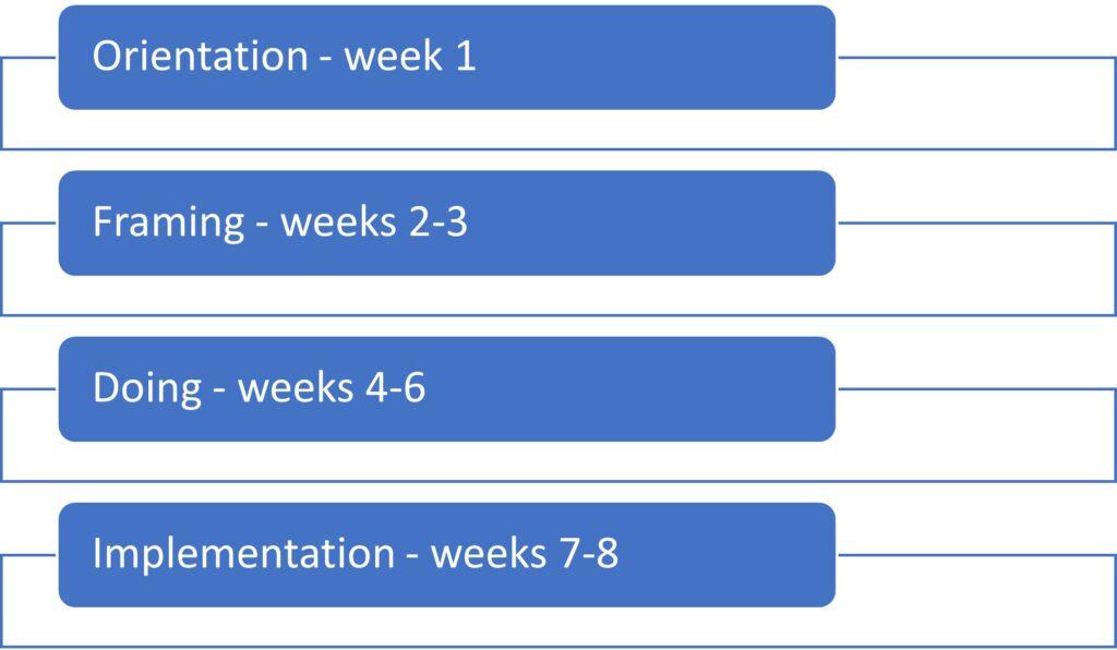 Kaaviossa opintojakson neljä vaihetta toteutusjärjestyksessä ylhäältä alaspäin: orientation week 1, framing weeks 2-3, doing weeks 4-6, implementation weeks 7.8